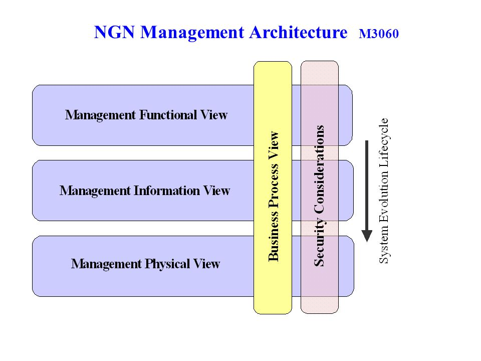 NGN Management Architecture M3060