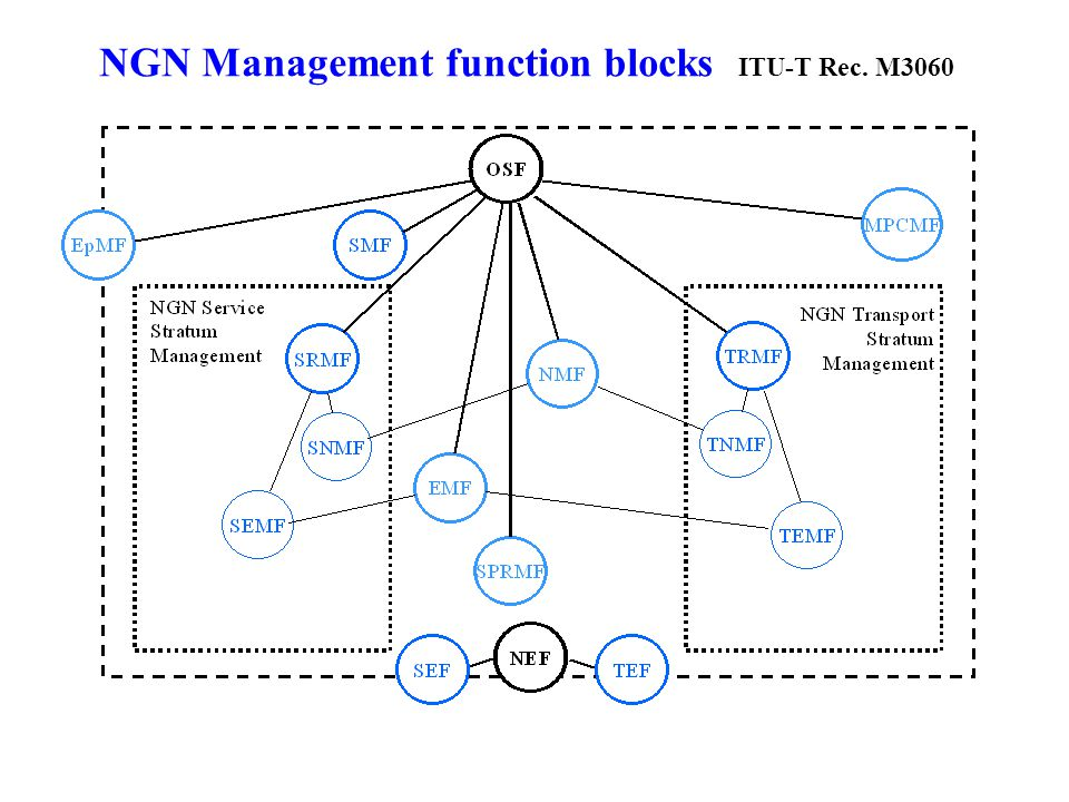 NGN Management function blocks ITU-T Rec. M3060