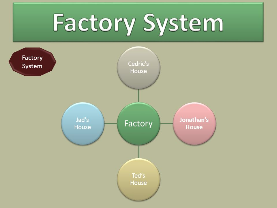 Factory Cedric's House Jonathan's House Ted's House Jad's House Factory System