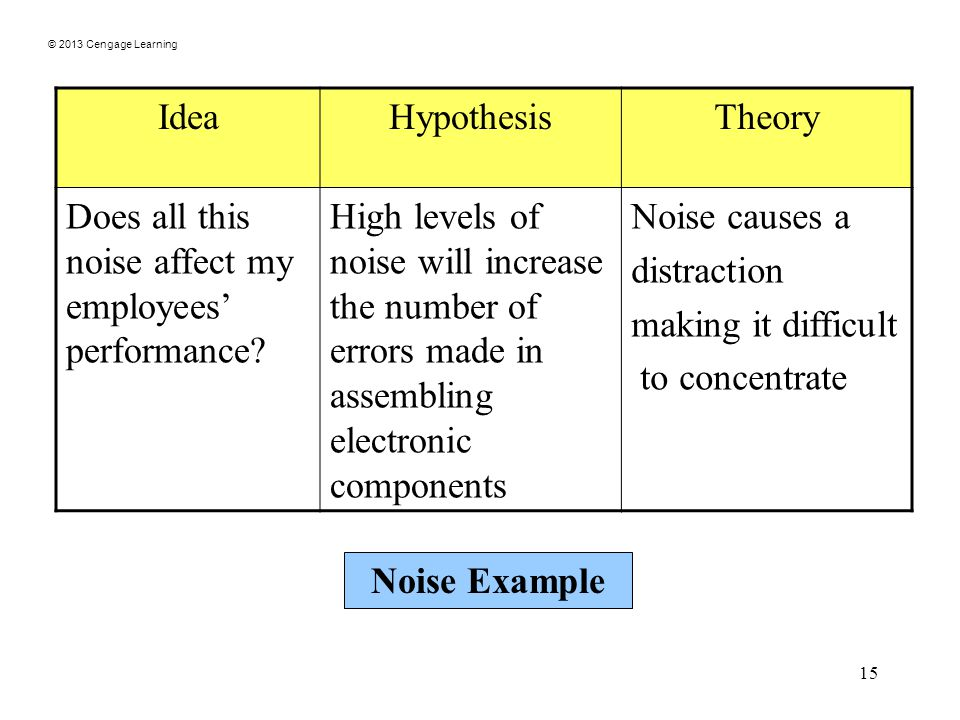 © 2013 Cengage Learning 15 IdeaHypothesisTheory Does all this noise affect my employees' performance.