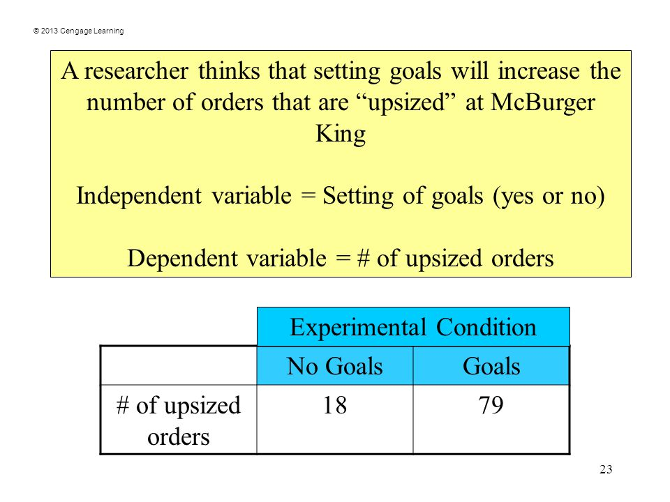 © 2013 Cengage Learning 23 A researcher thinks that setting goals will increase the number of orders that are upsized at McBurger King Independent variable = Setting of goals (yes or no) Dependent variable = # of upsized orders No GoalsGoals # of upsized orders 1879 Experimental Condition