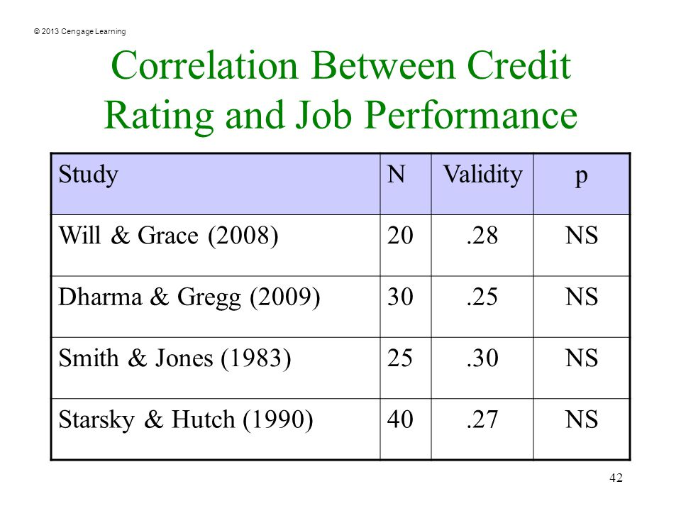 © 2013 Cengage Learning 42 Correlation Between Credit Rating and Job Performance StudyNValidityp Will & Grace (2008)20.28NS Dharma & Gregg (2009)30.25NS Smith & Jones (1983)25.30NS Starsky & Hutch (1990)40.27NS