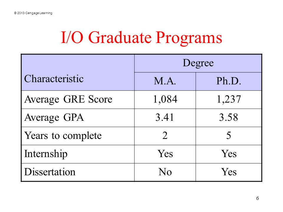© 2013 Cengage Learning 6 I/O Graduate Programs Characteristic Degree M.A.Ph.D.