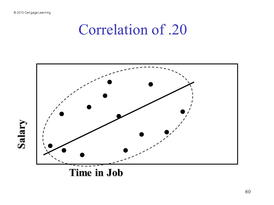 © 2013 Cengage Learning 60 Correlation of.20 Salary Time in Job