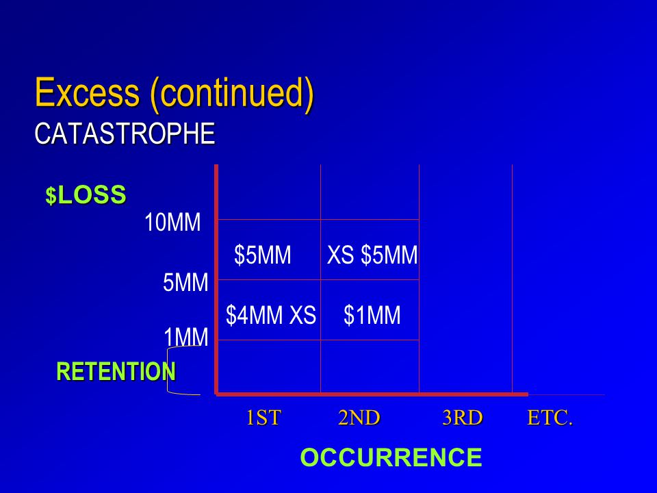 Excess (continued) CATASTROPHE $ LOSS 1ST 2ND 3RD ETC.