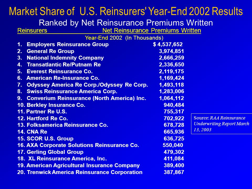 Market Share of U.S.