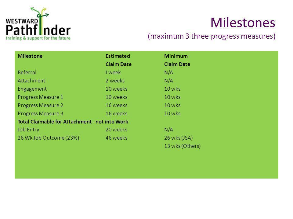 Milestone Estimated MinimumClaim Date ReferralI weekN/A Attachment2 weeksN/A Engagement10 weeks10 wks Progress Measure 110 weeks10 wks Progress Measure 216 weeks10 wks Progress Measure 316 weeks 10 wks Total Claimable for Attachment - not into Work Job Entry20 weeksN/A 26 Wk Job Outcome (23%)46 weeks26 wks (JSA) 13 wks (Others) Milestones (maximum 3 three progress measures)