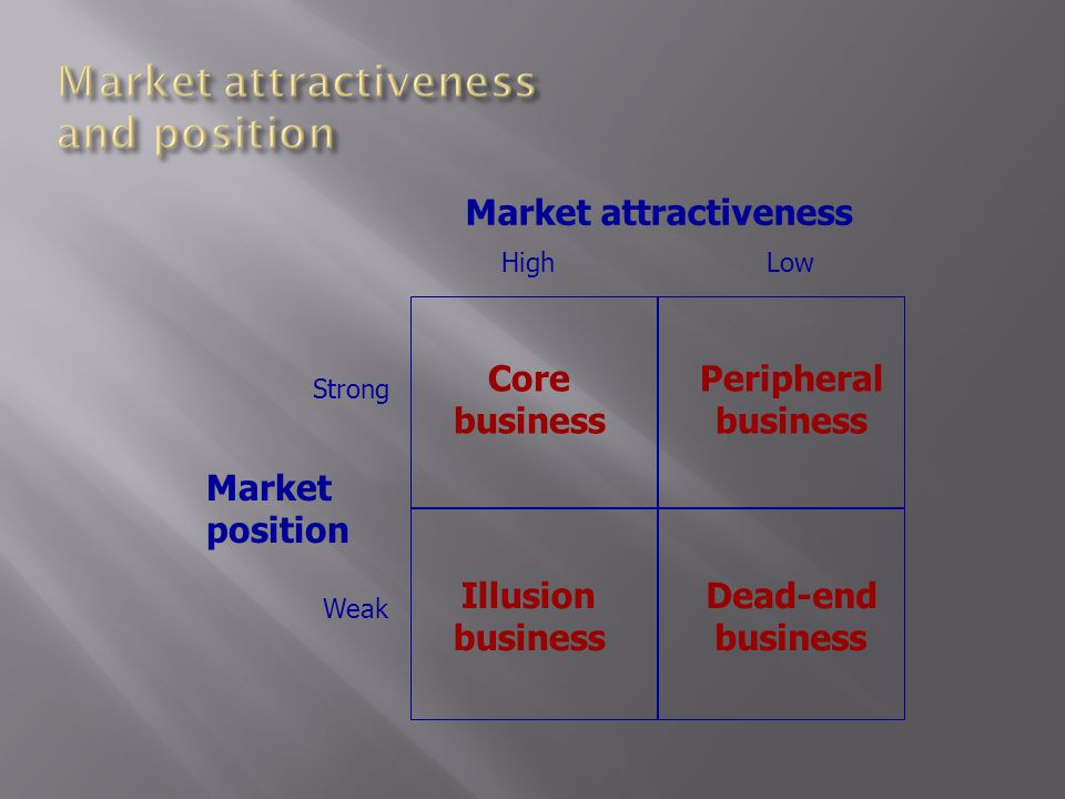 Market attractiveness Market position HighLow Strong Weak Core business Peripheral business Illusion business Dead-end business