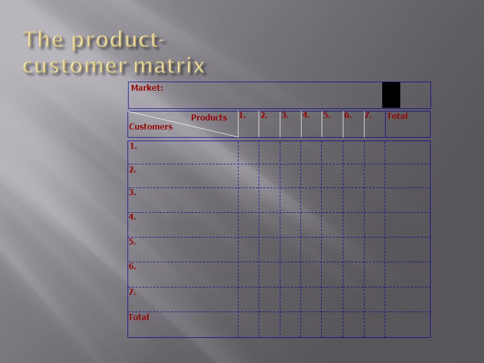Customers Products 1.2.3.4.5.6.7. Total Market: 1. 2. 3. 4. 5. 6. 7. Total