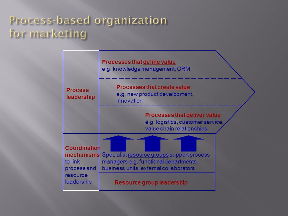 Processes that define value e.g. knowledge management, CRM Processes that create value e.g.