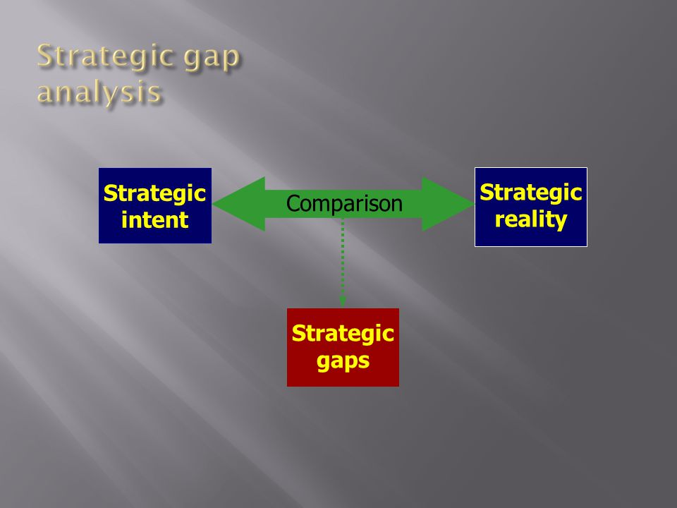 Strategic intent Strategic reality Strategic gaps Comparison