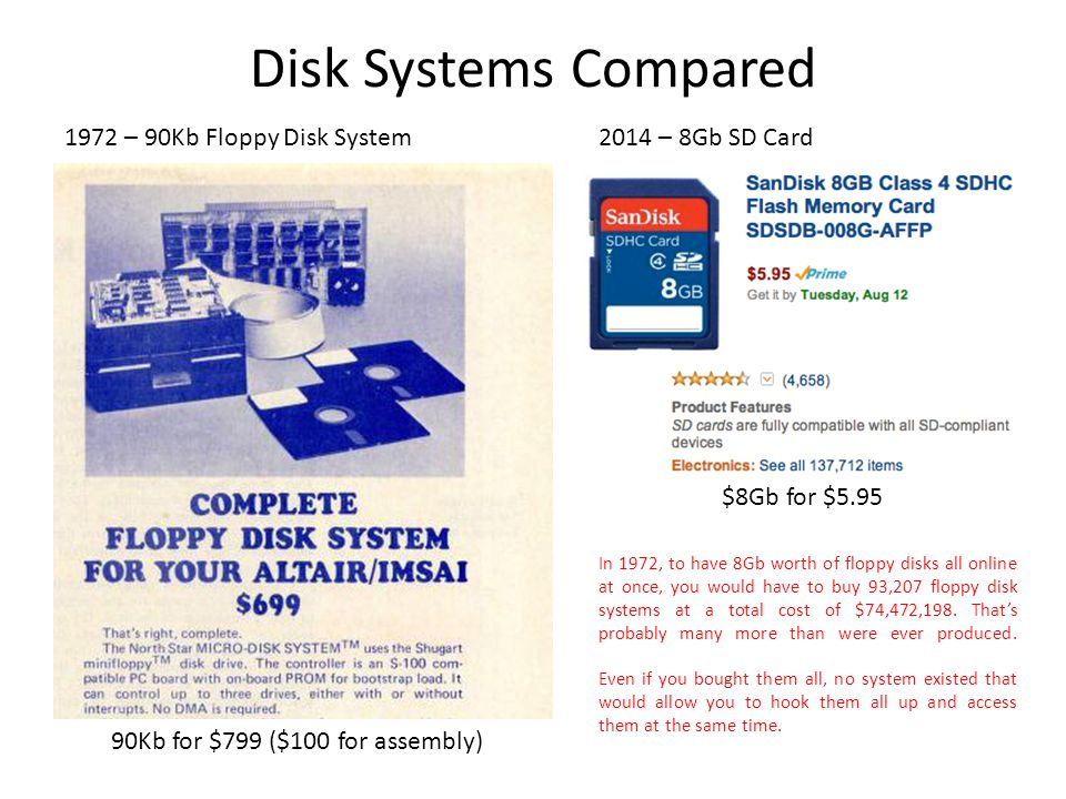 Disk Systems Compared 90Kb for $799 ($100 for assembly) $8Gb for $5.95 1972 – 90Kb Floppy Disk System2014 – 8Gb SD Card In 1972, to have 8Gb worth of floppy disks all online at once, you would have to buy 93,207 floppy disk systems at a total cost of $74,472,198.