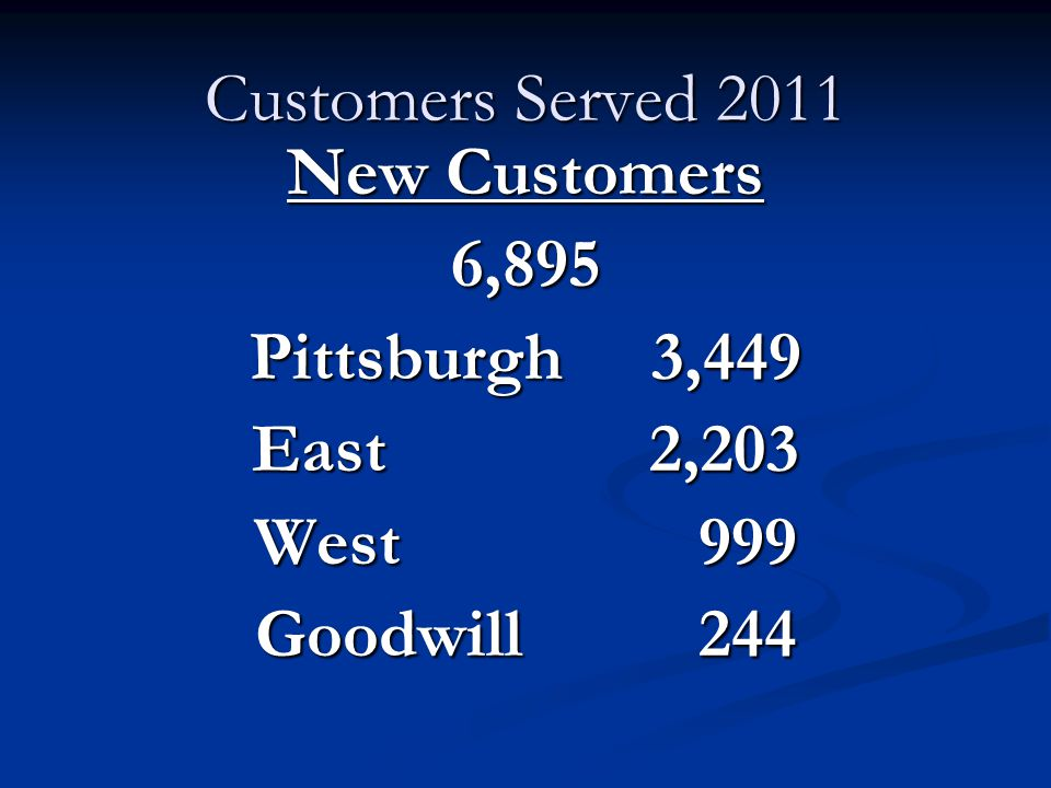 Customers Served 2011 New Customers 6,895 Pittsburgh 3,449 East 2,203 West 999 Goodwill 244
