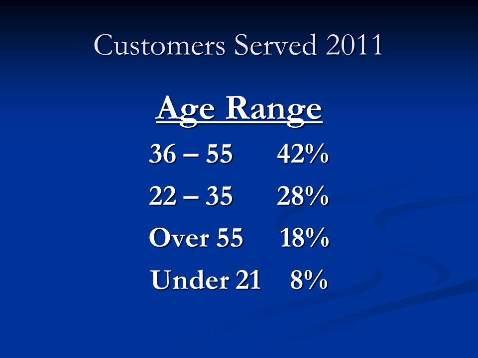 Customers Served 2011 Age Range 36 – 55 42% 22 – 35 28% Over 55 18% Under 21 8%