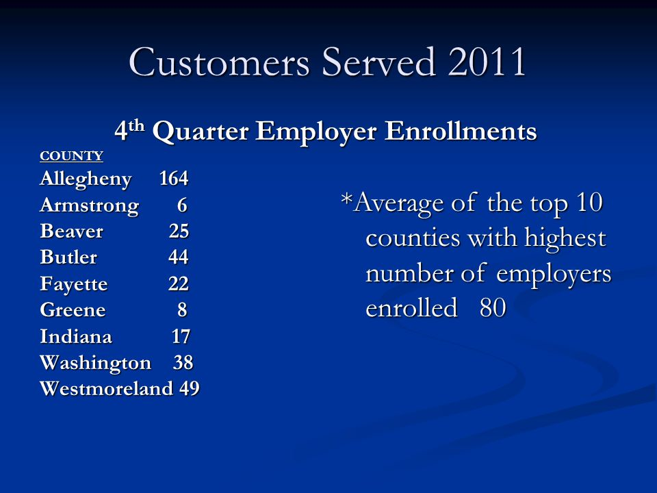 Customers Served 2011 4 th Quarter Employer Enrollments COUNTY Allegheny 164 Armstrong 6 Beaver 25 Butler 44 Fayette 22 Greene 8 Indiana 17 Washington 38 Westmoreland 49 *Average of the top 10 counties with highest number of employers enrolled 80
