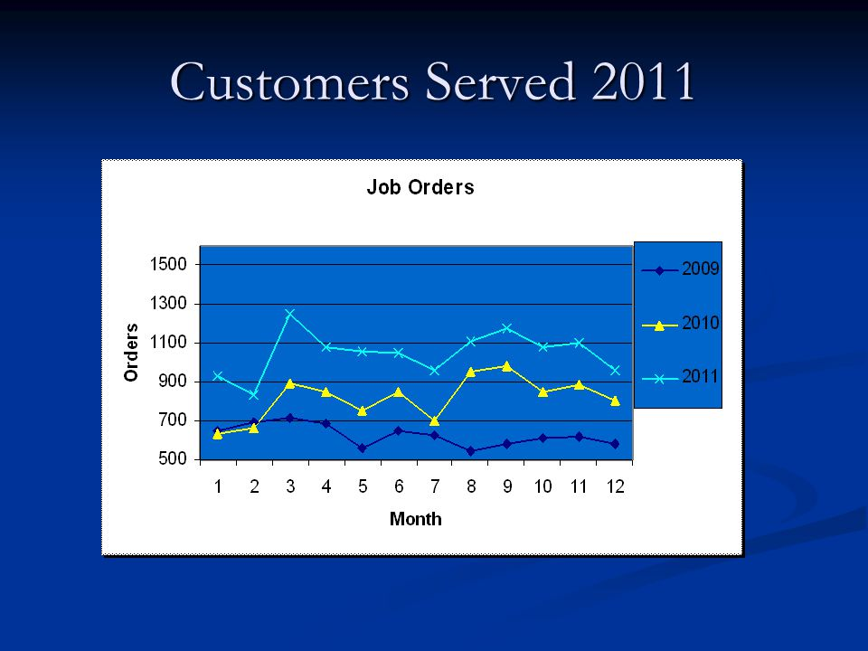 Customers Served 2011