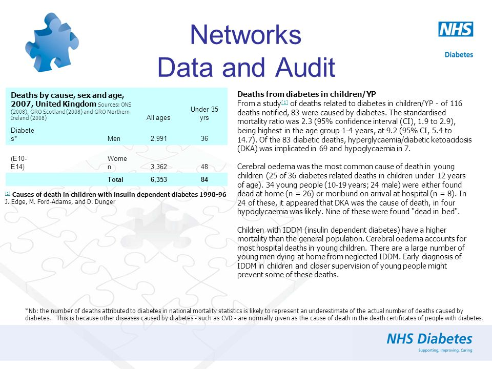 Networks Data and Audit Deaths from diabetes in children/YP From a study [1] of deaths related to diabetes in children/YP - of 116 deaths notified, 83 were caused by diabetes.