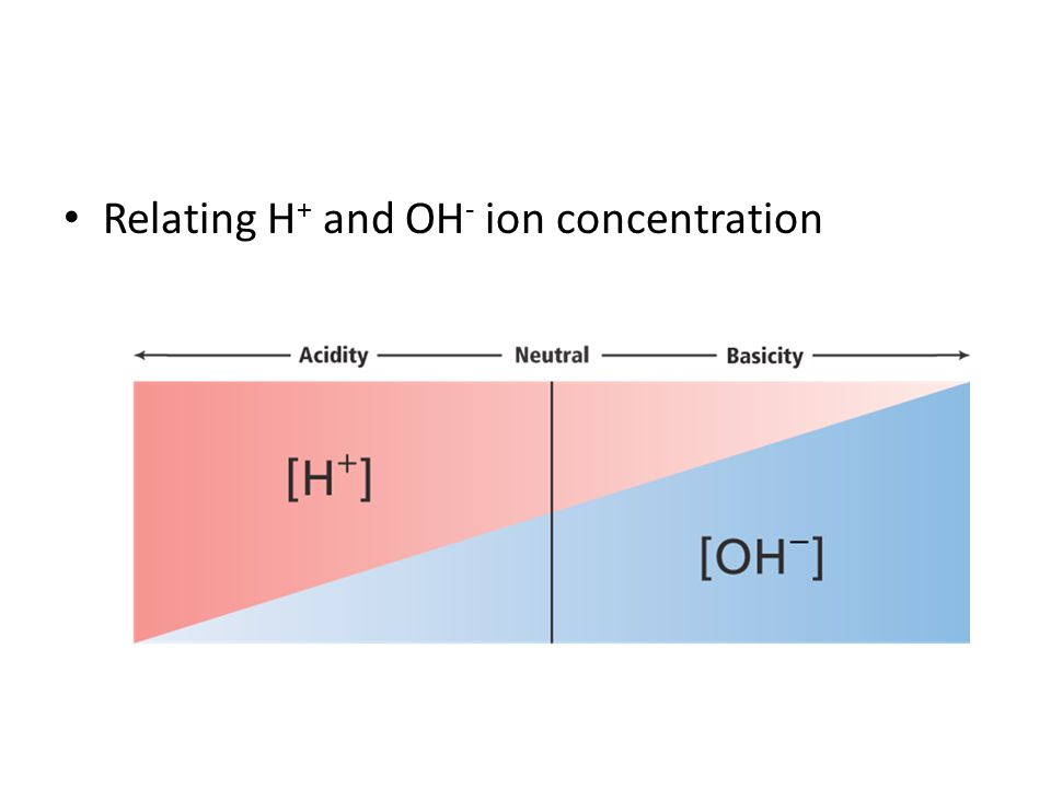 Relating H + and OH - ion concentration