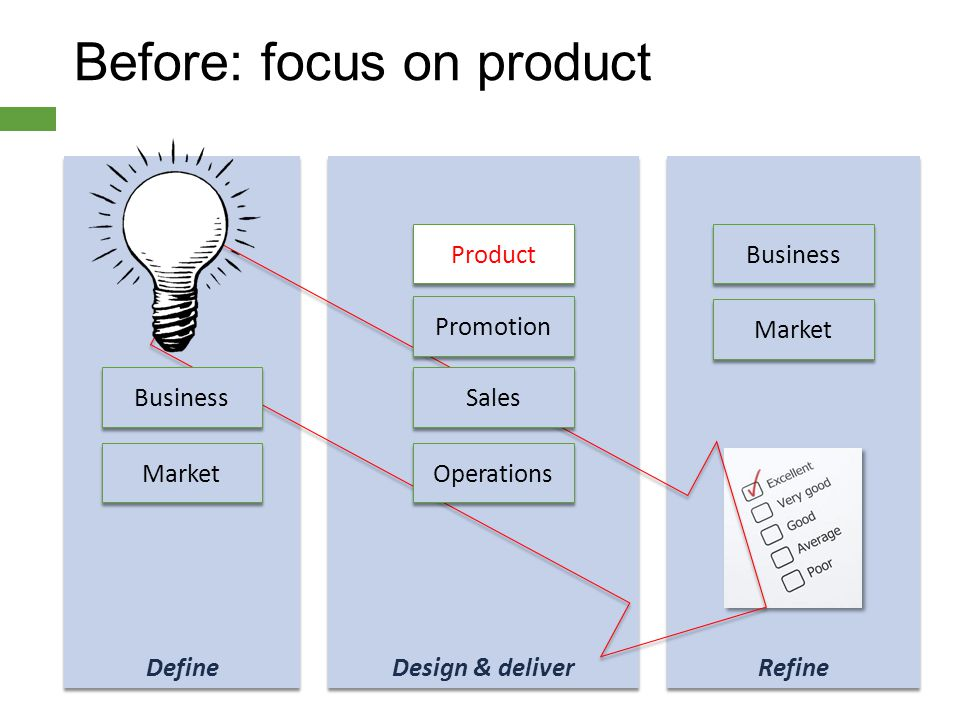 Before: focus on product Refine Design & deliver Define Product Promotion Sales Operations Business Market Business Market
