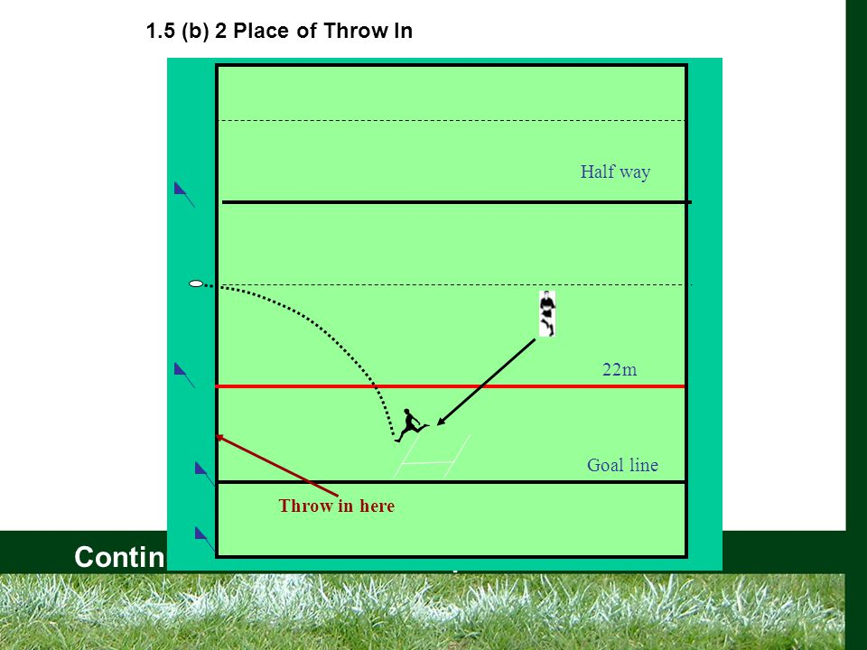 Continuous Referee Development Award 22m Goal line Half way Throw in here 1.5 (b) 2 Place of Throw In