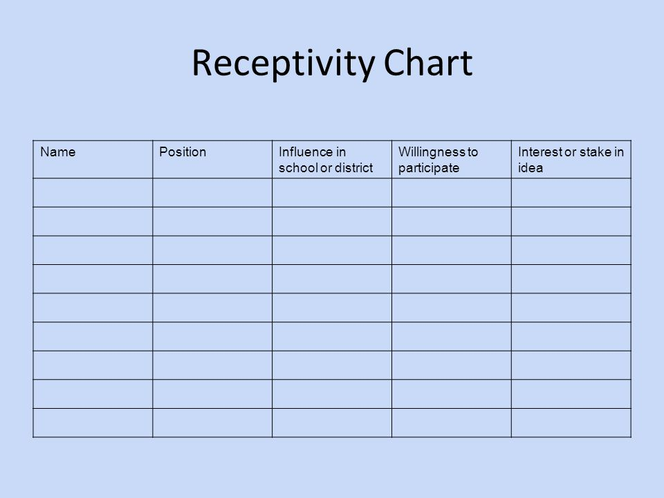 Receptivity Chart NamePositionInfluence in school or district Willingness to participate Interest or stake in idea
