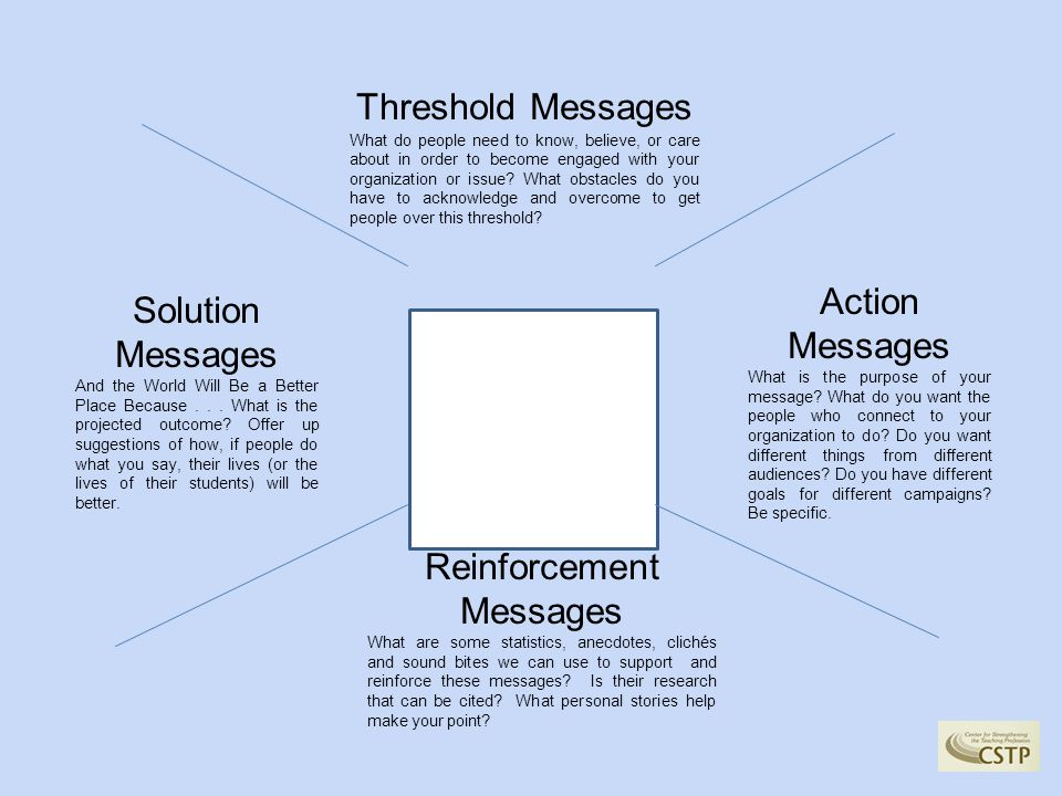 Threshold Messages What do people need to know, believe, or care about in order to become engaged with your organization or issue.