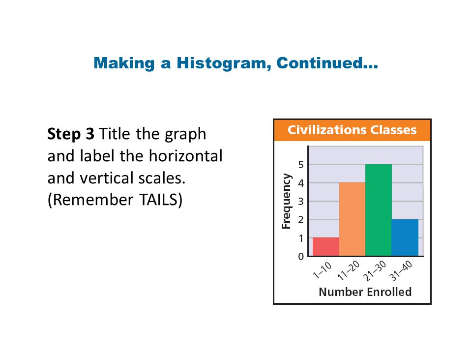 Making a Histogram, Continued… Step 3 Title the graph and label the horizontal and vertical scales.