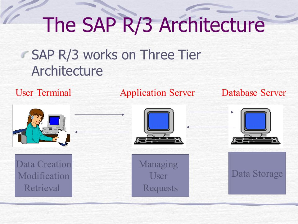 The SAP R/3 Architecture SAP R/3 works on Three Tier Architecture User TerminalApplication ServerDatabase Server Data Creation Modification Retrieval Managing User Requests Data Storage