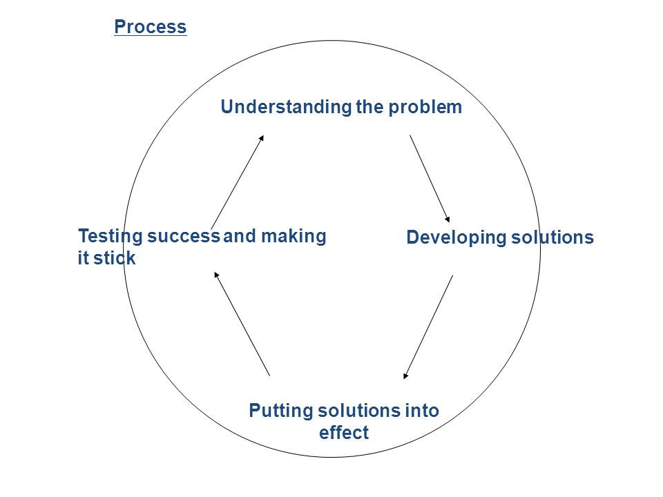 Process Understanding the problem Testing success and making it stick Developing solutions Putting solutions into effect