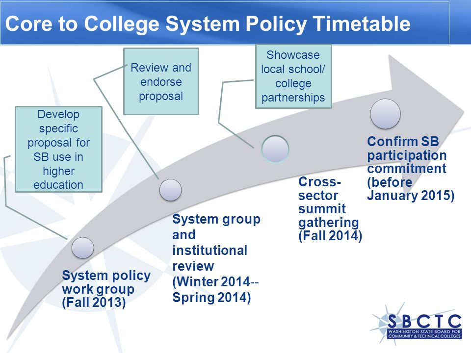 Core to College System Policy Timetable System policy work group (Fall 2013) Cross- sector summit gathering (Fall 2014) Confirm SB participation commitment (before January 2015) Develop specific proposal for SB use in higher education Review and endorse proposal Showcase local school/ college partnerships System group and institutional review (Winter Spring 2014)