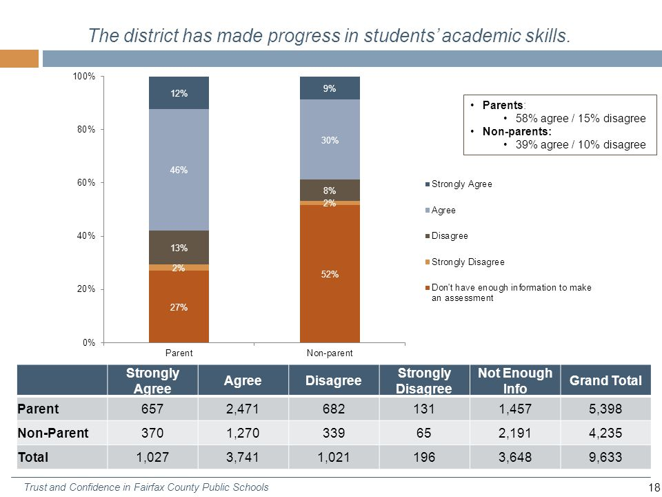 18 Trust and Confidence in Fairfax County Public Schools The district has made progress in students' academic skills.
