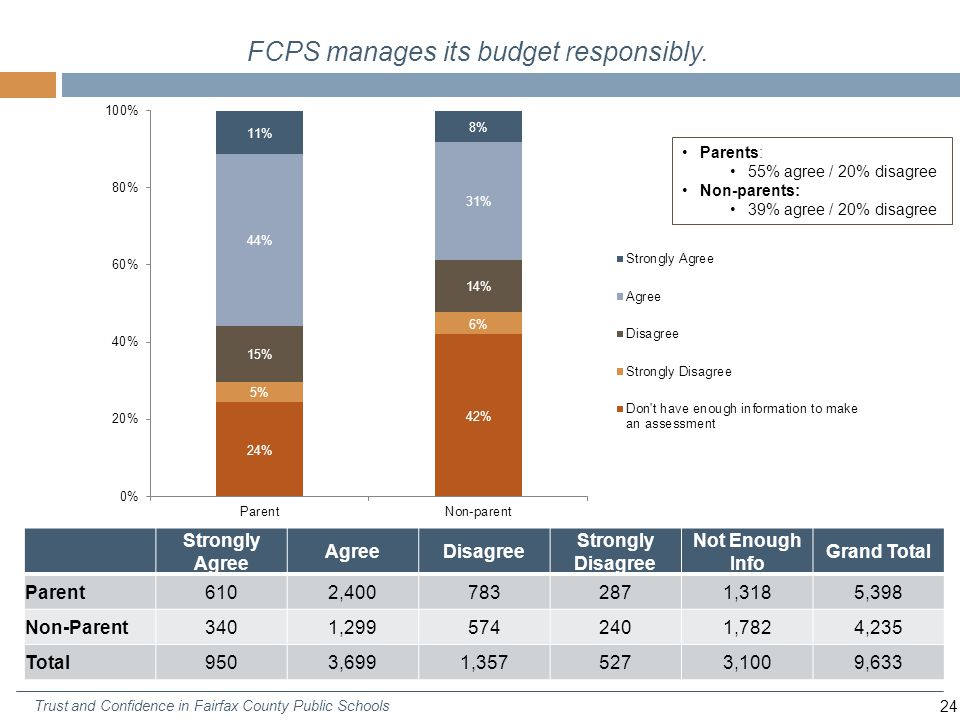 24 Trust and Confidence in Fairfax County Public Schools FCPS manages its budget responsibly.