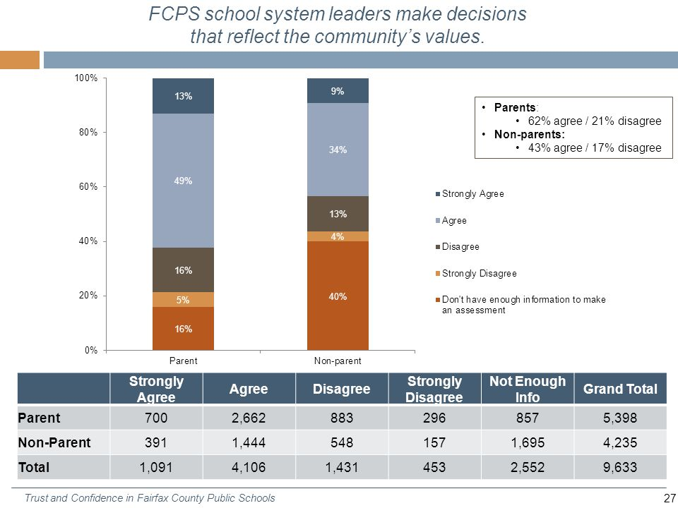 27 Trust and Confidence in Fairfax County Public Schools FCPS school system leaders make decisions that reflect the community's values.