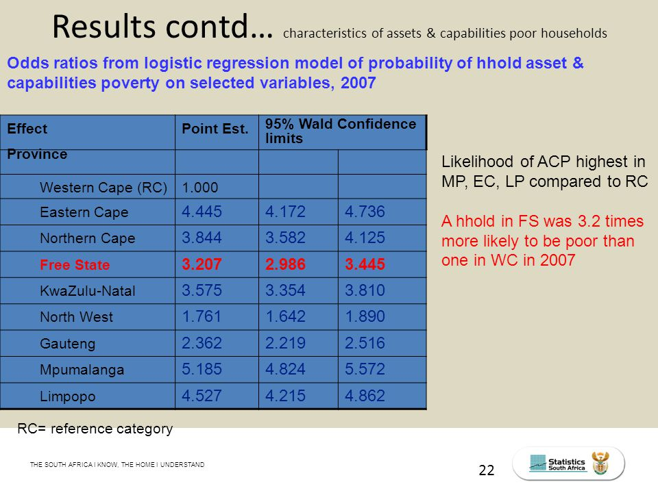 THE SOUTH AFRICA I KNOW, THE HOME I UNDERSTAND STATS SA Census Education level of the labour force, 2011 22 Results contd… characteristics of assets & capabilities poor households Odds ratios from logistic regression model of probability of hhold asset & capabilities poverty on selected variables, 2007 EffectPoint Est.