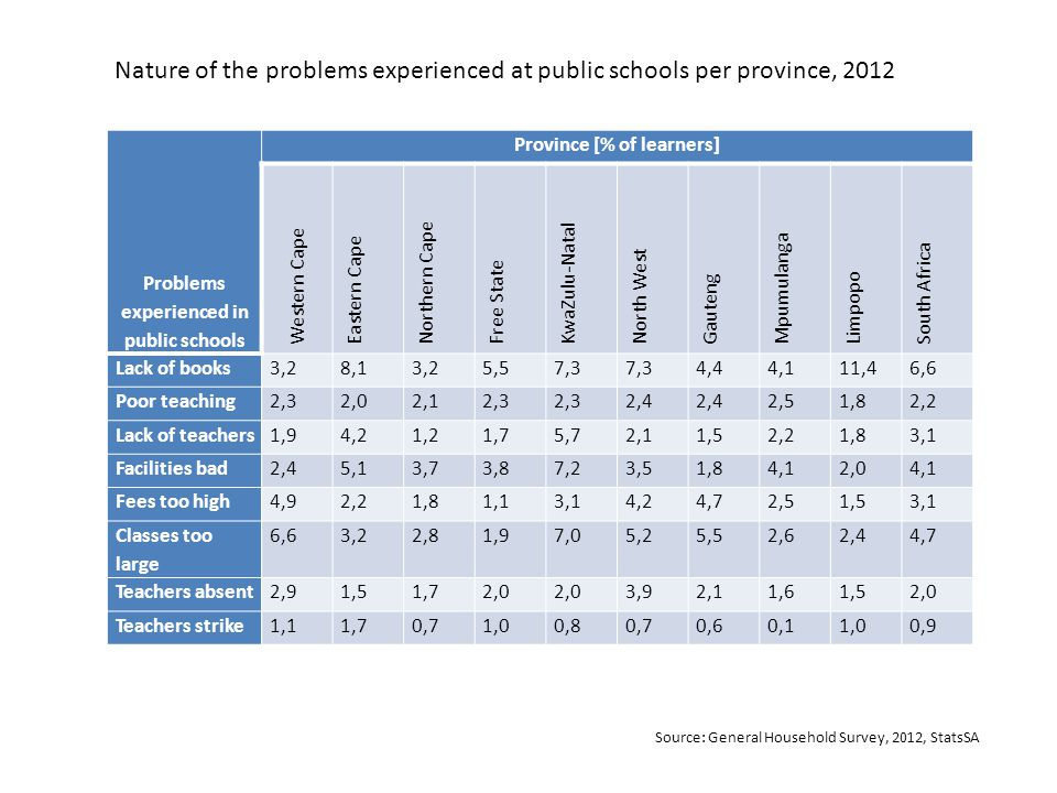 Problems experienced in public schools Province [% of learners] Western Cape Eastern Cape Northern Cape Free State KwaZulu-Natal North West Gauteng Mpumulanga Limpopo South Africa Lack of books3,28,13,25,57,3 4,44,111,46,6 Poor teaching2,32,02,12,3 2,4 2,51,82,2 Lack of teachers1,94,21,21,75,72,11,52,21,83,1 Facilities bad2,45,13,73,87,23,51,84,12,04,1 Fees too high4,92,21,81,13,14,24,72,51,53,1 Classes too large 6,63,22,81,97,05,25,52,62,44,7 Teachers absent2,91,51,72,0 3,92,11,61,52,0 Teachers strike1,11,70,71,00,80,70,60,11,00,9 Nature of the problems experienced at public schools per province, 2012 Source: General Household Survey, 2012, StatsSA