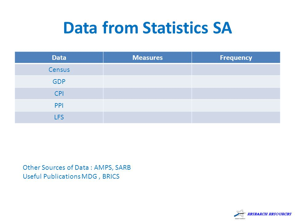 Data from Statistics SA DataMeasuresFrequency Census GDP CPI PPI LFS Other Sources of Data : AMPS, SARB Useful Publications MDG, BRICS