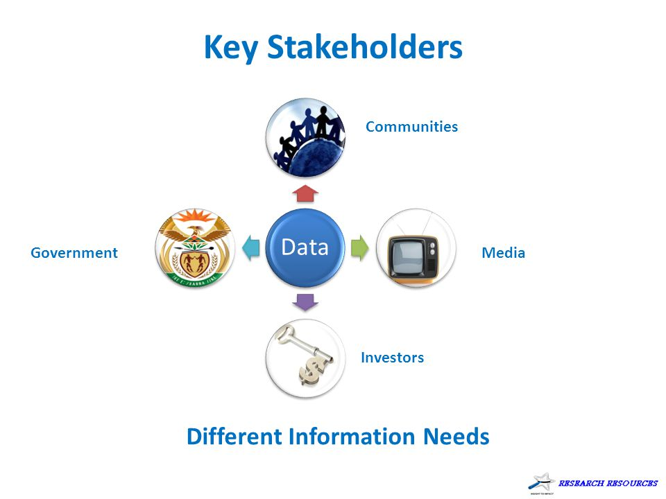 Key Stakeholders Different Information Needs Data Communities Government Investors Media