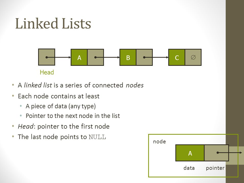 Linked Lists A linked list is a series of connected nodes Each node contains at least A piece of data (any type) Pointer to the next node in the list Head: pointer to the first node The last node points to NULL A  Head BCA datapointer node