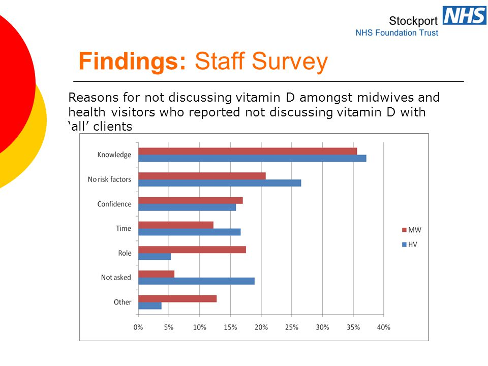 Findings: Staff Survey Reasons for not discussing vitamin D amongst midwives and health visitors who reported not discussing vitamin D with 'all' clients