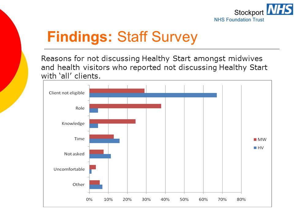 Findings: Staff Survey Reasons for not discussing Healthy Start amongst midwives and health visitors who reported not discussing Healthy Start with 'all' clients.