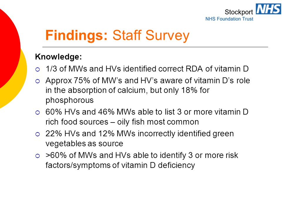 Findings: Staff Survey Knowledge:  1/3 of MWs and HVs identified correct RDA of vitamin D  Approx 75% of MW's and HV's aware of vitamin D's role in the absorption of calcium, but only 18% for phosphorous  60% HVs and 46% MWs able to list 3 or more vitamin D rich food sources – oily fish most common  22% HVs and 12% MWs incorrectly identified green vegetables as source  >60% of MWs and HVs able to identify 3 or more risk factors/symptoms of vitamin D deficiency