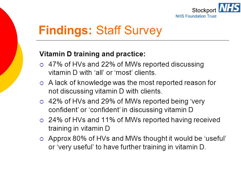 Findings: Staff Survey Vitamin D training and practice:  47% of HVs and 22% of MWs reported discussing vitamin D with 'all' or 'most' clients.