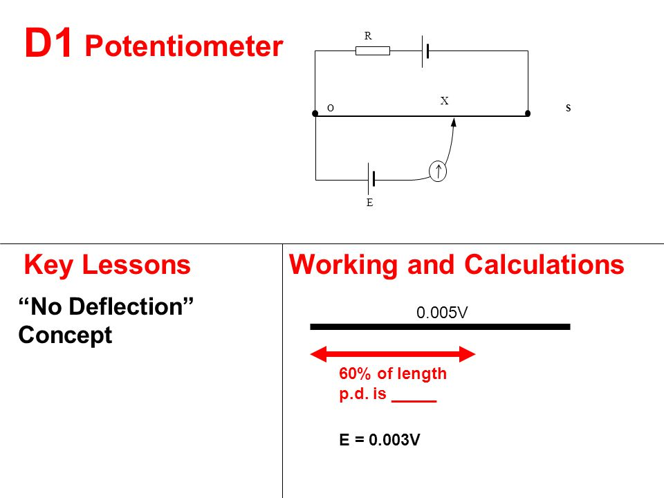 D1 Key LessonsWorking and Calculations No Deflection Concept Potentiometer O E X S R 0.005V 60% of length p.d.