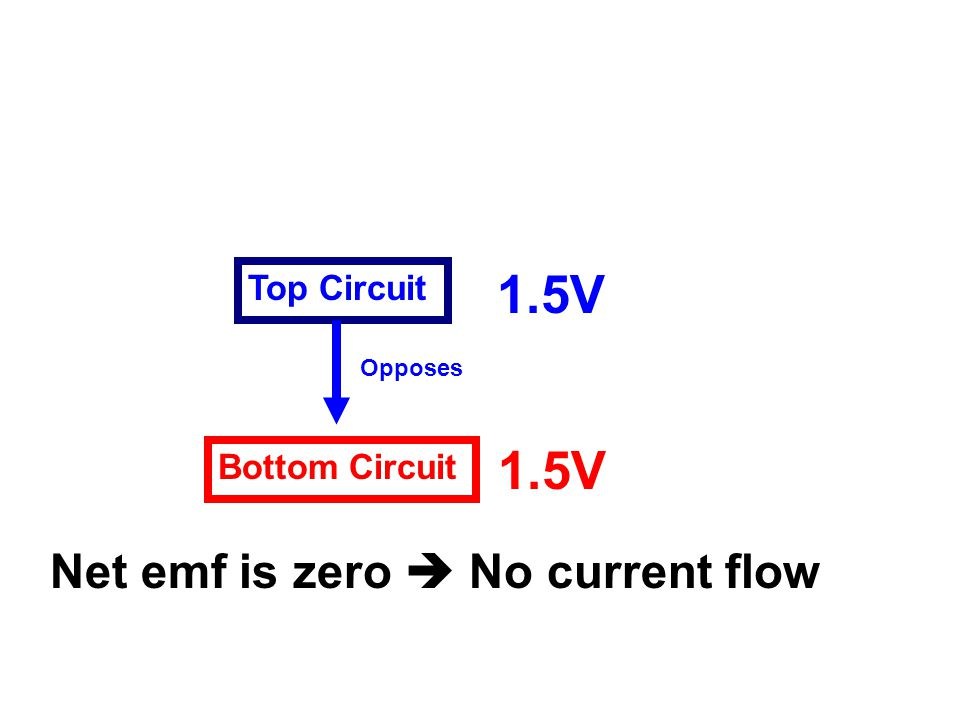 Bottom Circuit Top Circuit 1.5V Opposes Net emf is zero  No current flow