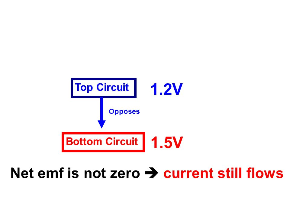 Bottom Circuit Top Circuit 1.5V 1.2V Opposes Net emf is not zero  current still flows