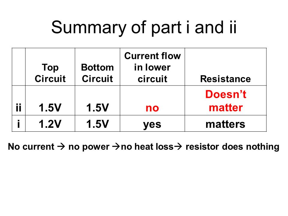 Summary of part i and ii Top Circuit Bottom Circuit Current flow in lower circuitResistance ii1.5V no Doesn't matter i1.2V1.5Vyesmatters No current  no power  no heat loss  resistor does nothing
