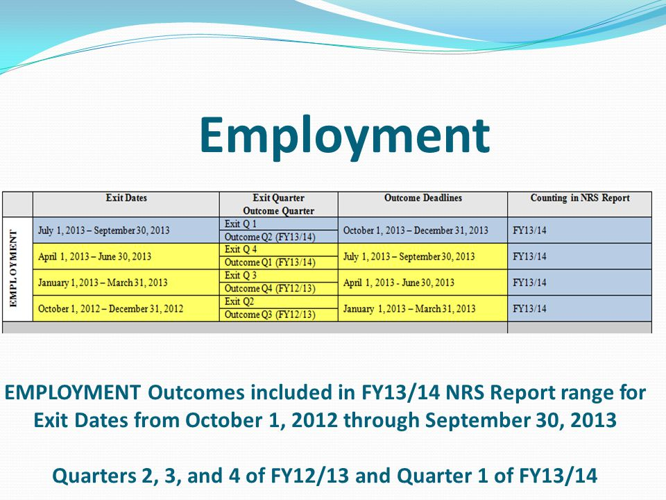 EMPLOYMENT Outcomes included in FY13/14 NRS Report range for Exit Dates from October 1, 2012 through September 30, 2013 Quarters 2, 3, and 4 of FY12/13 and Quarter 1 of FY13/14 Employment