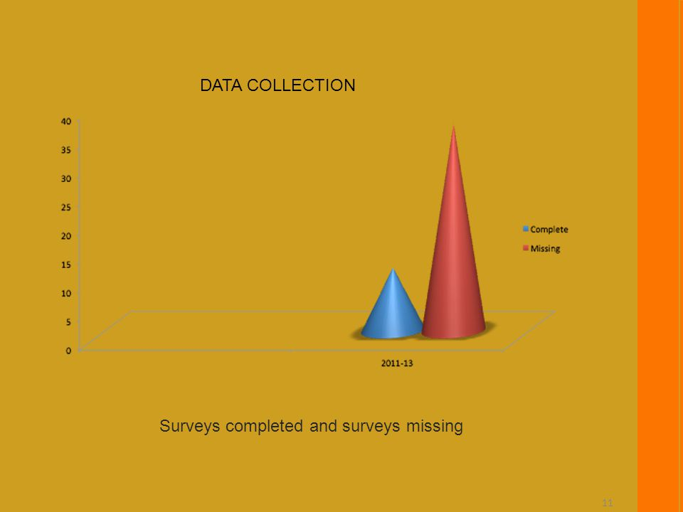 11 DATA COLLECTION Surveys completed and surveys missing