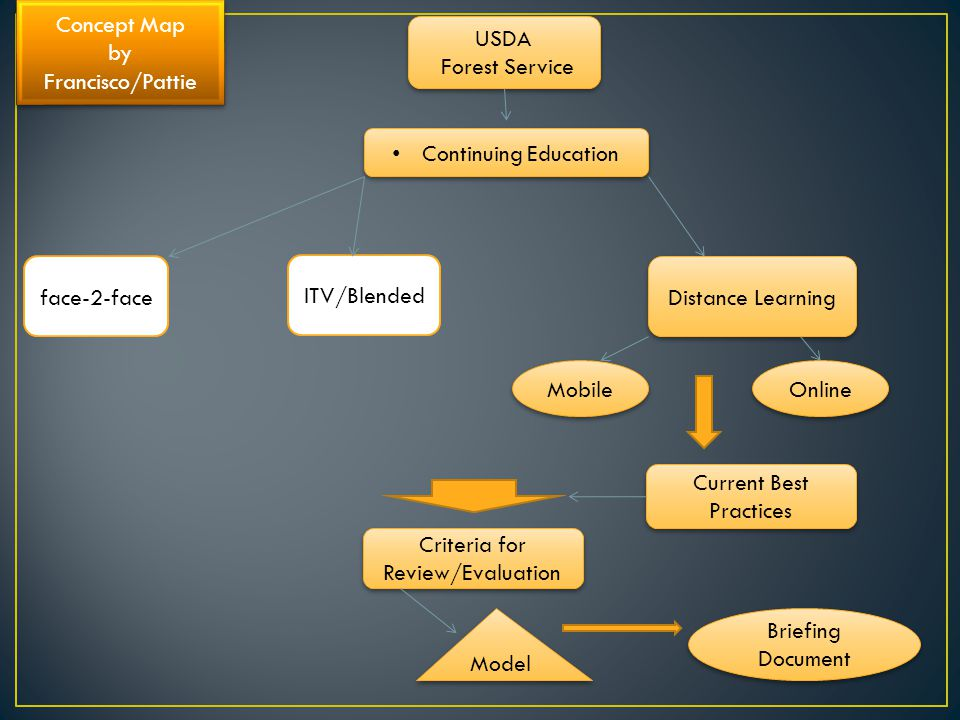 USDA Forest Service USDA Forest Service Continuing Education face-2-face ITV/Blended Distance Learning Mobile Online Current Best Practices Criteria for Review/Evaluation Briefing Document Model Concept Map by Francisco/Pattie Concept Map by Francisco/Pattie