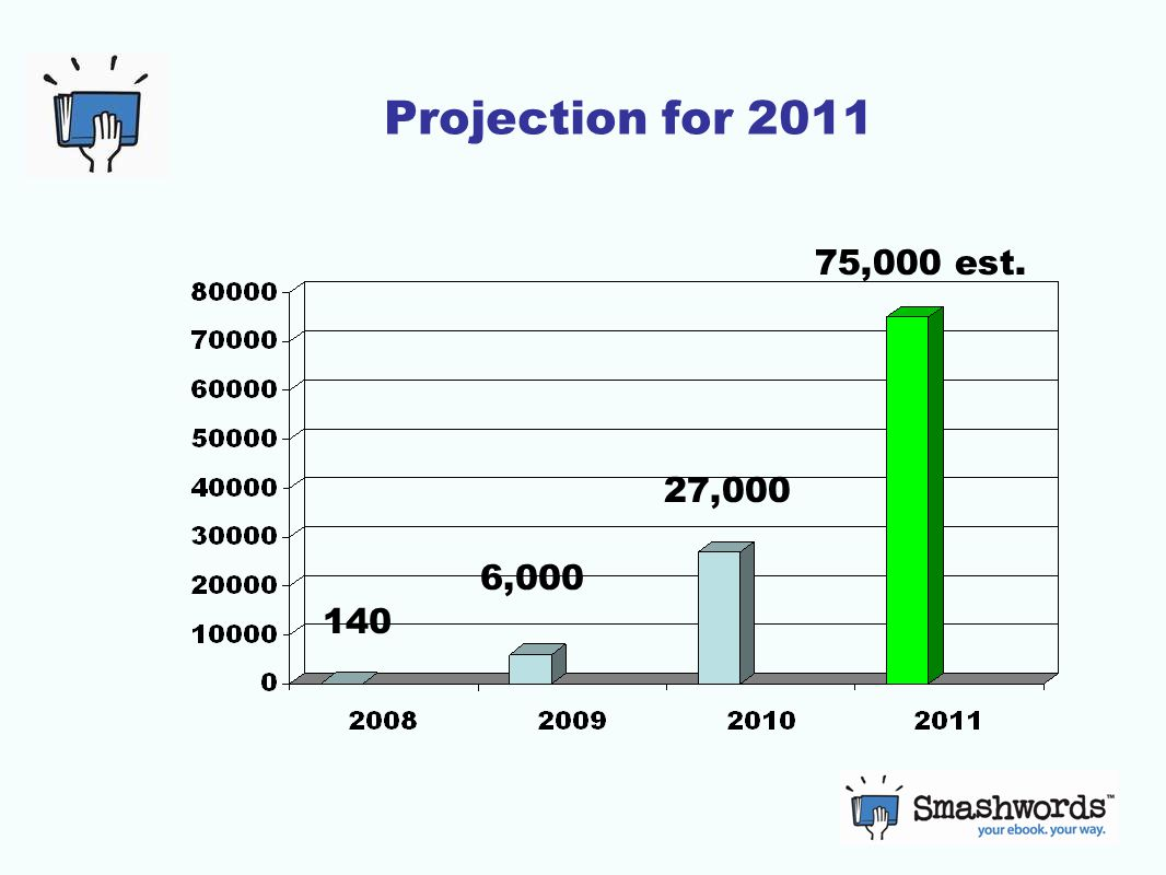Projection for 2011 140 6,000 27,000 75,000 est.